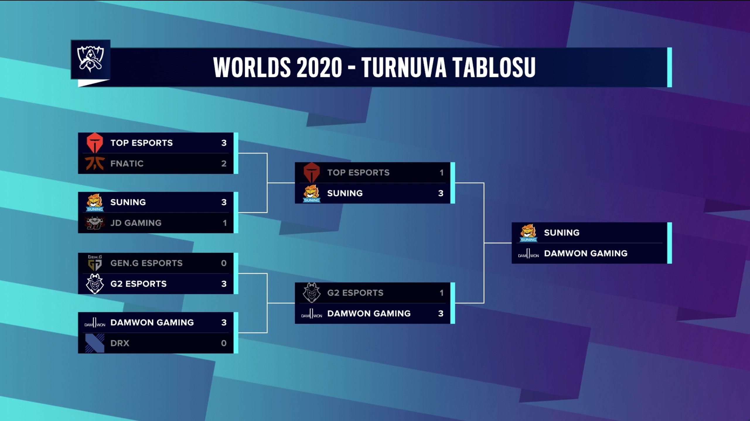 worlds-2020-final-gunu-yaklasiyor
